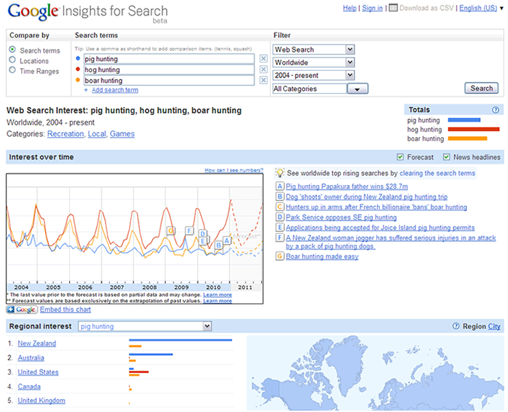 Google Insights Keyword Analysis