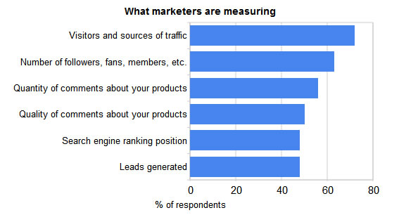 What-marketers-are-measuring.jpg
