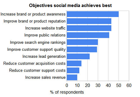 Objectives Social Media Achieves Best