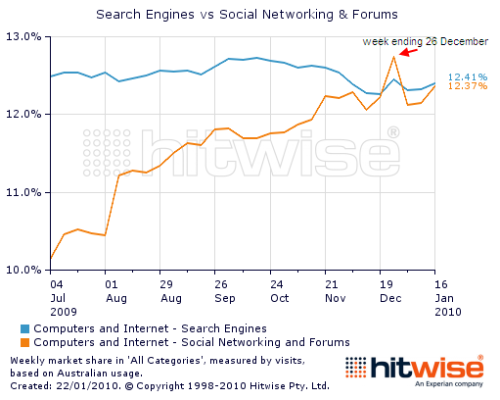 Search engines vs Social Networking
