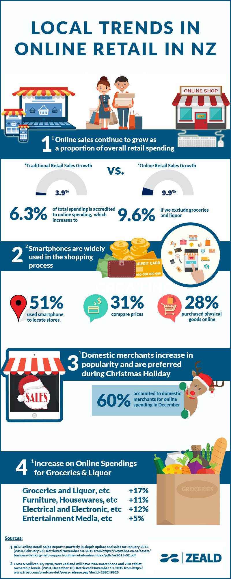 local-trends-in-online-retail-in-NZ