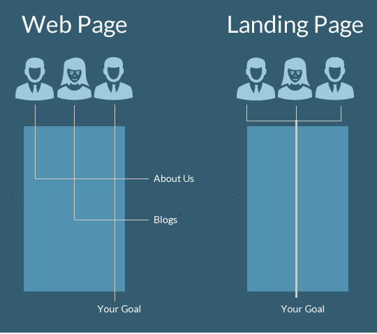 web pages and landingpages